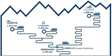 Mapa Vale Nevado El Colorado La Parva